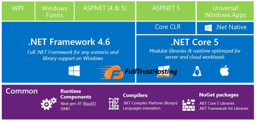 Best ASP.NET 4.6 Hosting