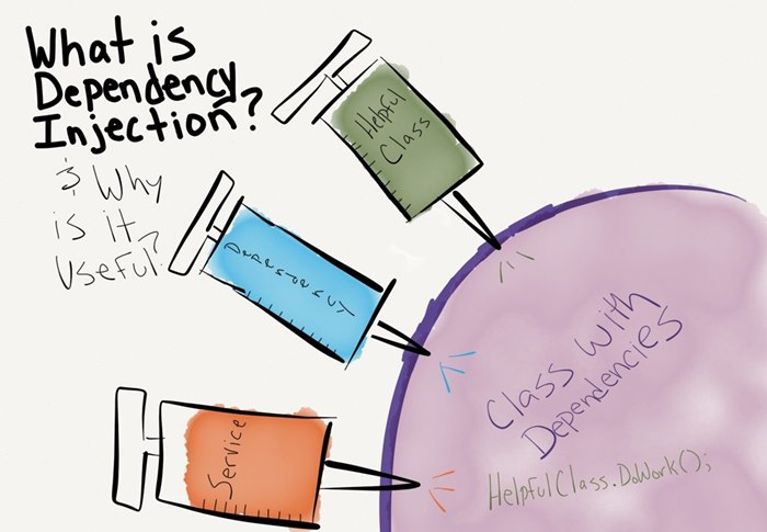 How To Use Dependency Injection in ASP.NET MVC 6